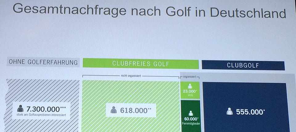 Golf Nachfrage 2015