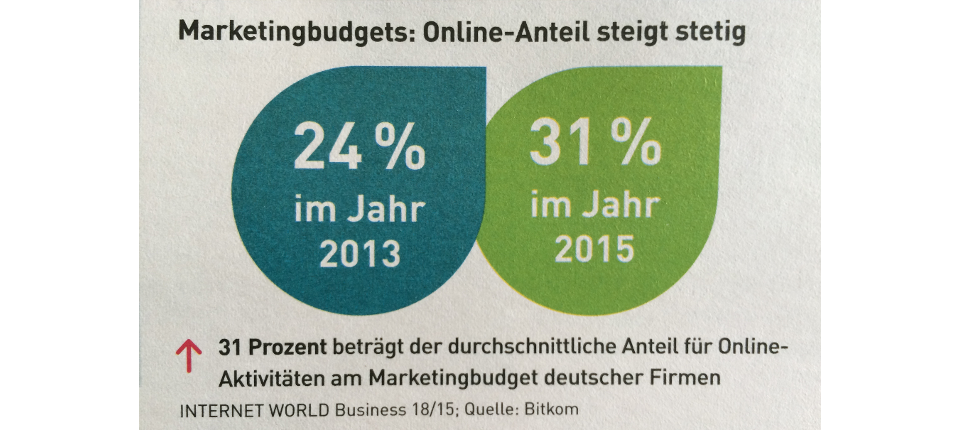 Marketing Budget 2015